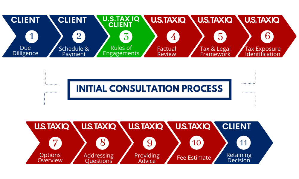 Book Consulttaion - Initial Consultation